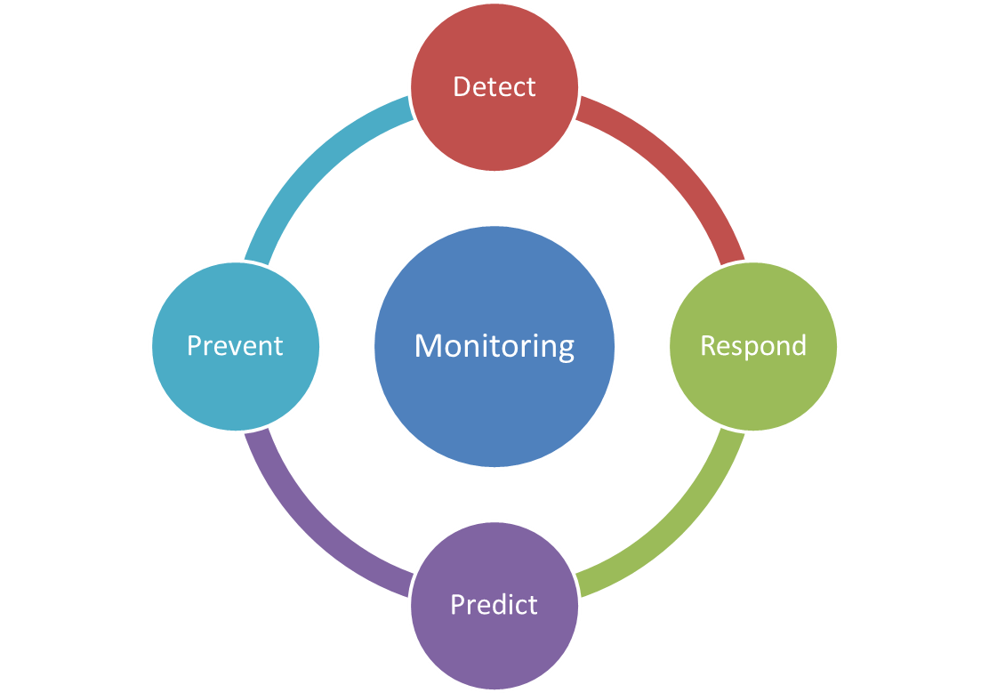Pillars of monitoring